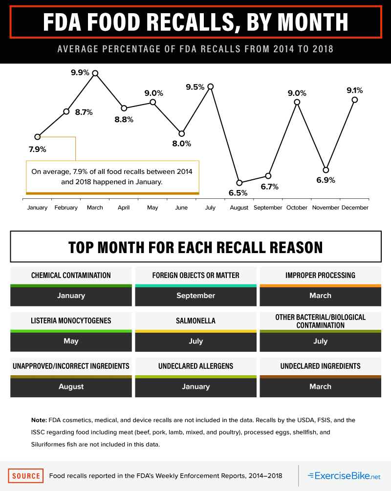 Percentage of FDA Food Recalls, By Month