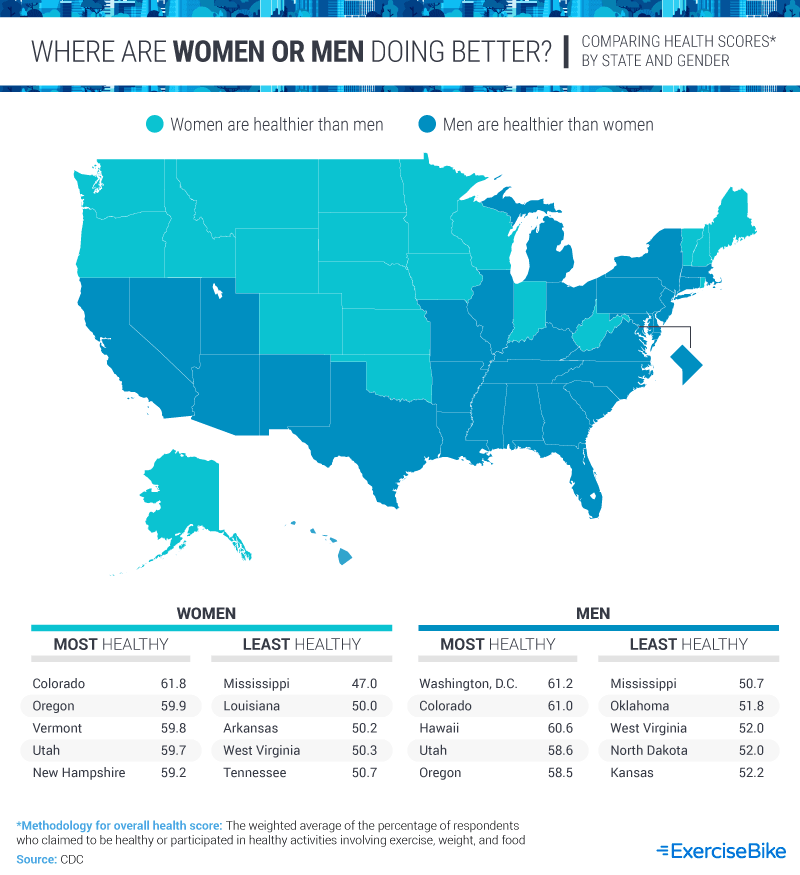 Where are Women or Men Doing Better?