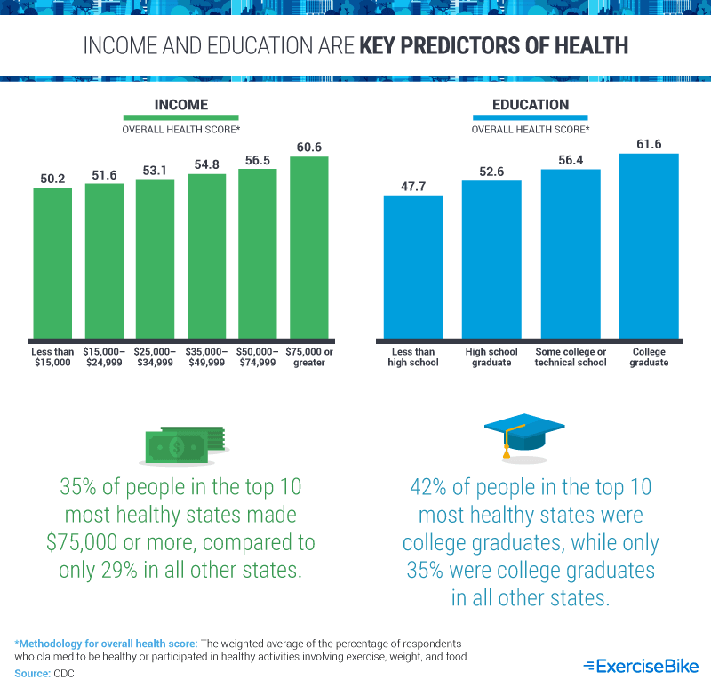 Income and Education are Key Predictors of Health