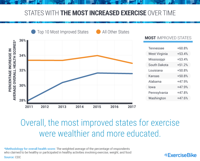 States with the Most Increased Exercise Over Time