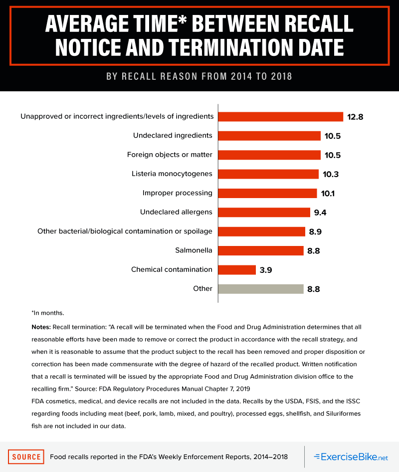 Average Time Between Recall Notice and Termination Date, by Recall Reason