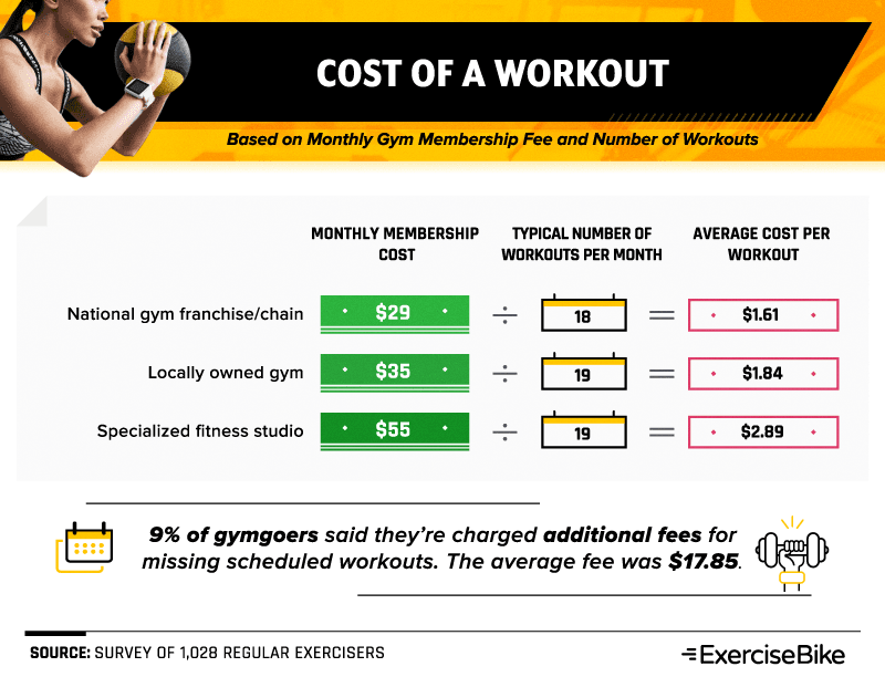 Cost of a workout